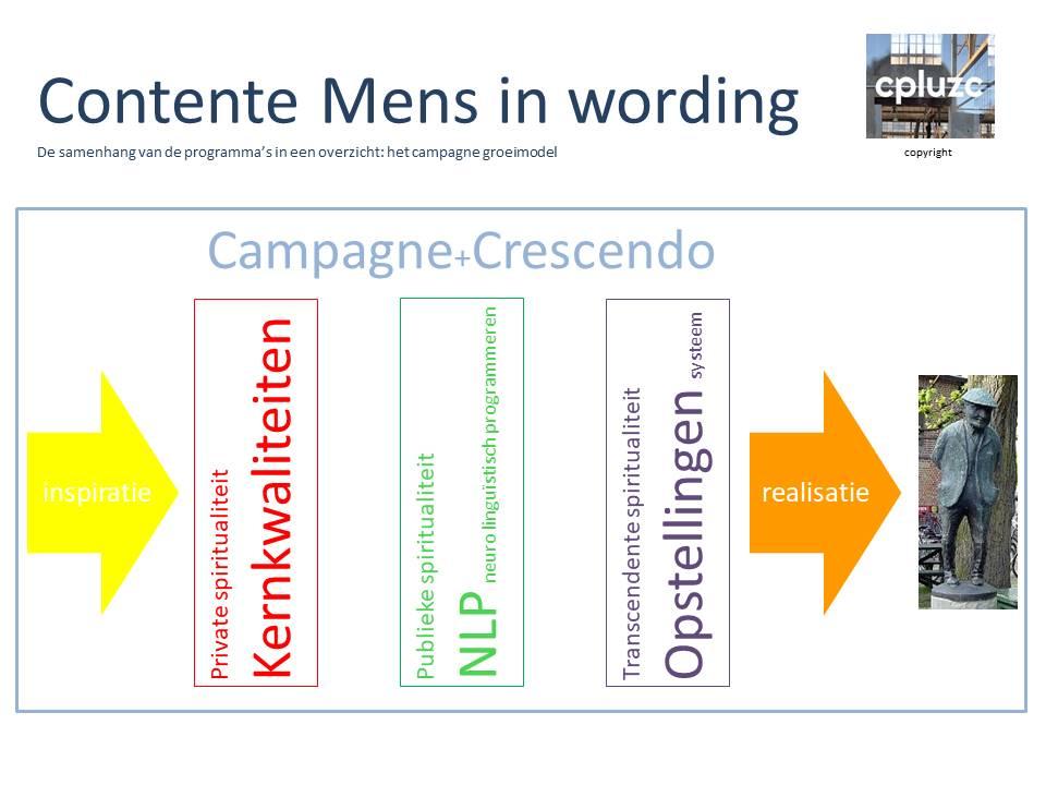 Contente Mens in wording; C+C gedachtegoed NL