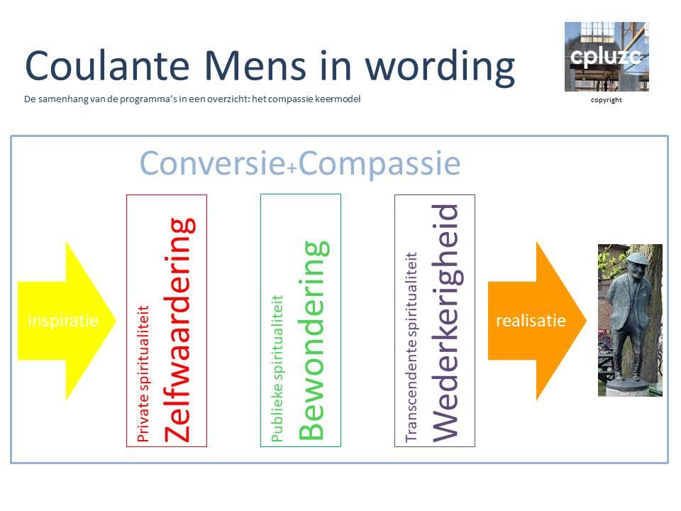 Coulante Mens in wording; C+C gedachtegoed NL