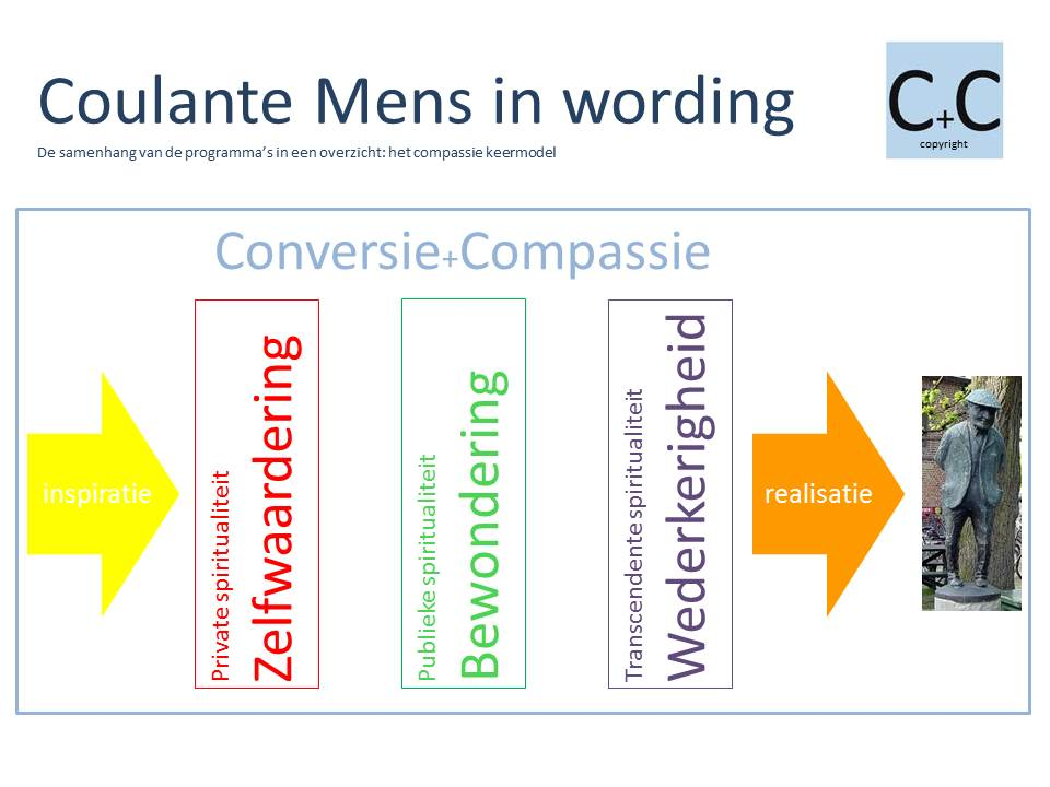 Coulante Mens in wording